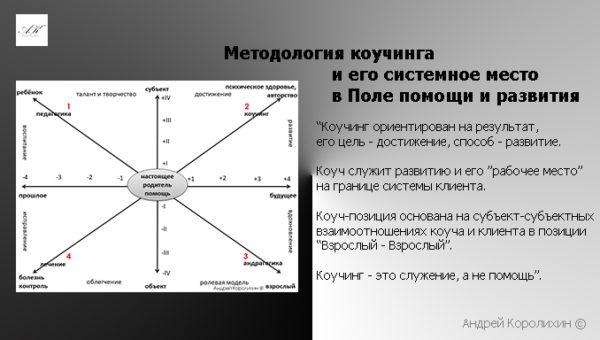 методология коучинга
