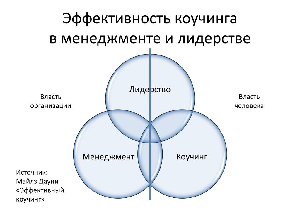 коуч-менеджмент
